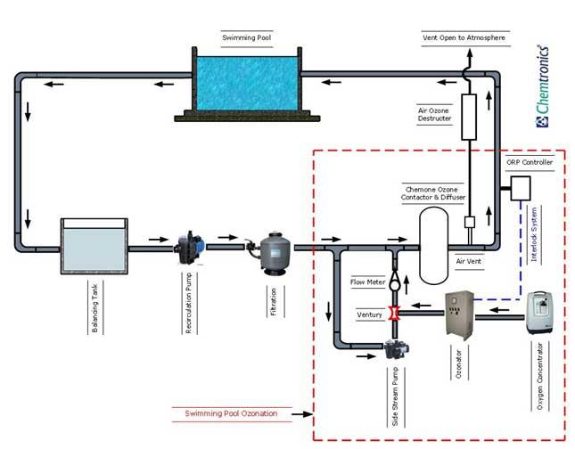 Swimming pool ozonation swimming pool water disinfection - Swimming pool water treatment plant ...